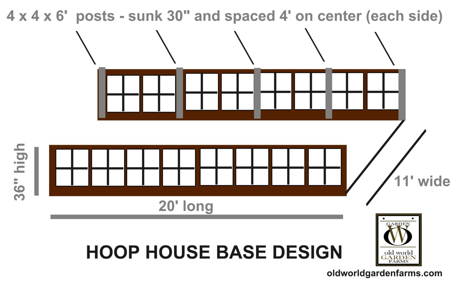 Diy Greenhouse How To Build An Inexpensive Hoophouse